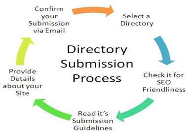 Enhance the Performance of your Website with Directory Submission