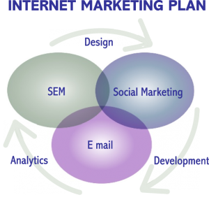 Tips for Effective Internet Marketing