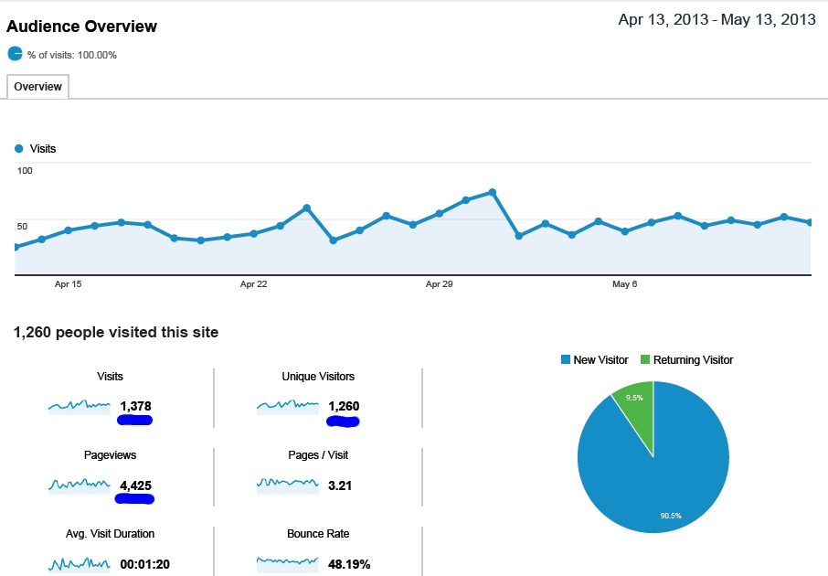 Off Road Services Store SEO Case Study Traffic Results