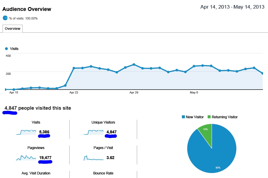 Used Factory Wheels SEO Case Study Traffic Results