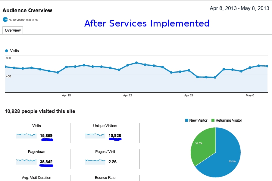 Wheel Repair SEO Case Study After Services